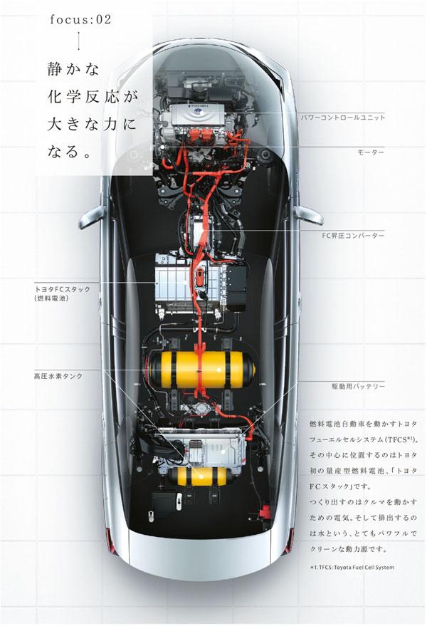 トヨタ・ミライの仕組み(カタログPDFより)