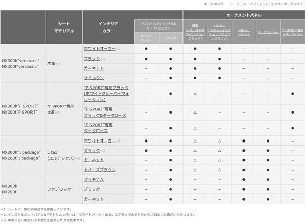 レクサス・NX インテリアカラー