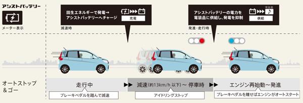三菱・eKワゴン エコサポートシステム